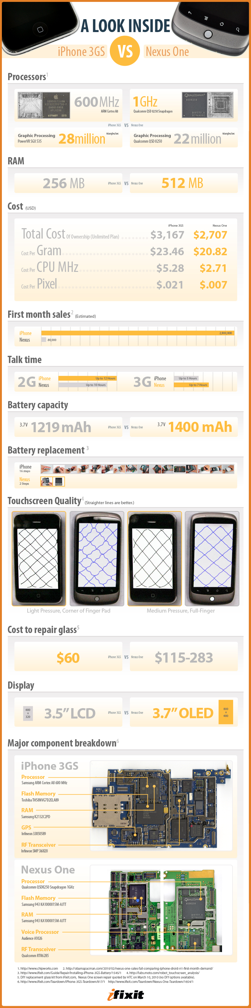 infographic nexus one vs iPhone 3gs