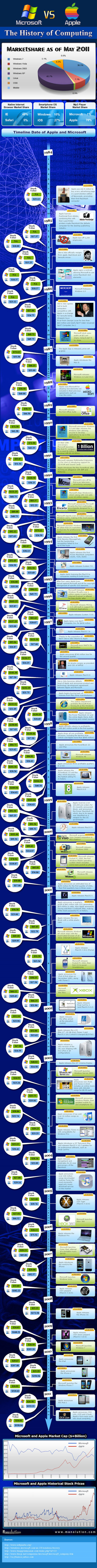 Apple-vs-Microsoft-Infograp