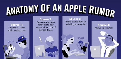 Anatomy Of An Apple Rumor infographic