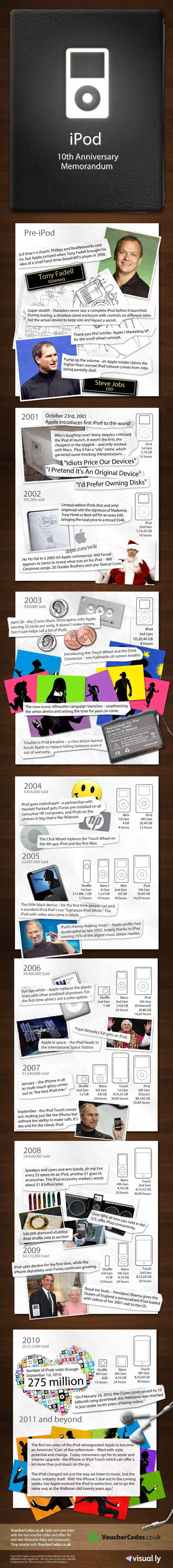Infographic iPod 10th Anniversary Memorandum