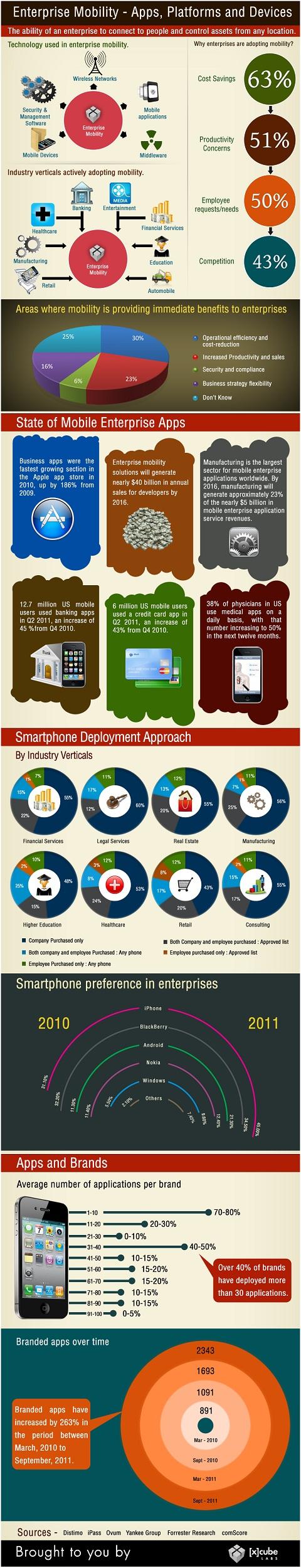 Enterprise-Mobility-Apps 1