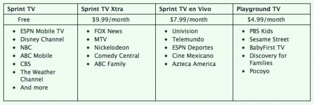 SprintTV Options