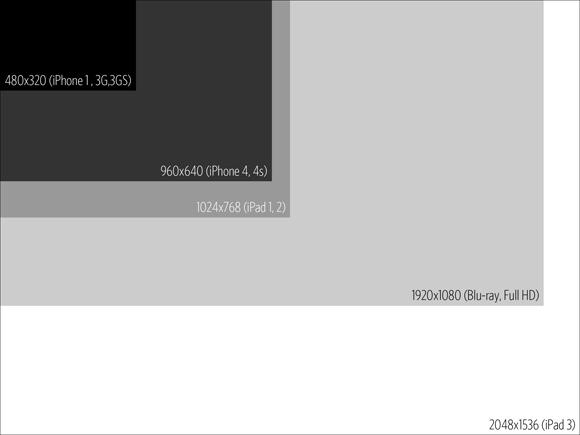 iPad 3 Retina Display Comparison