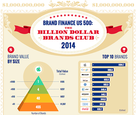 most-valuable-brand-apple